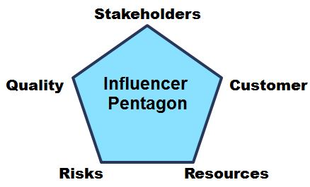 00 The Influencer Pentagon.jpg